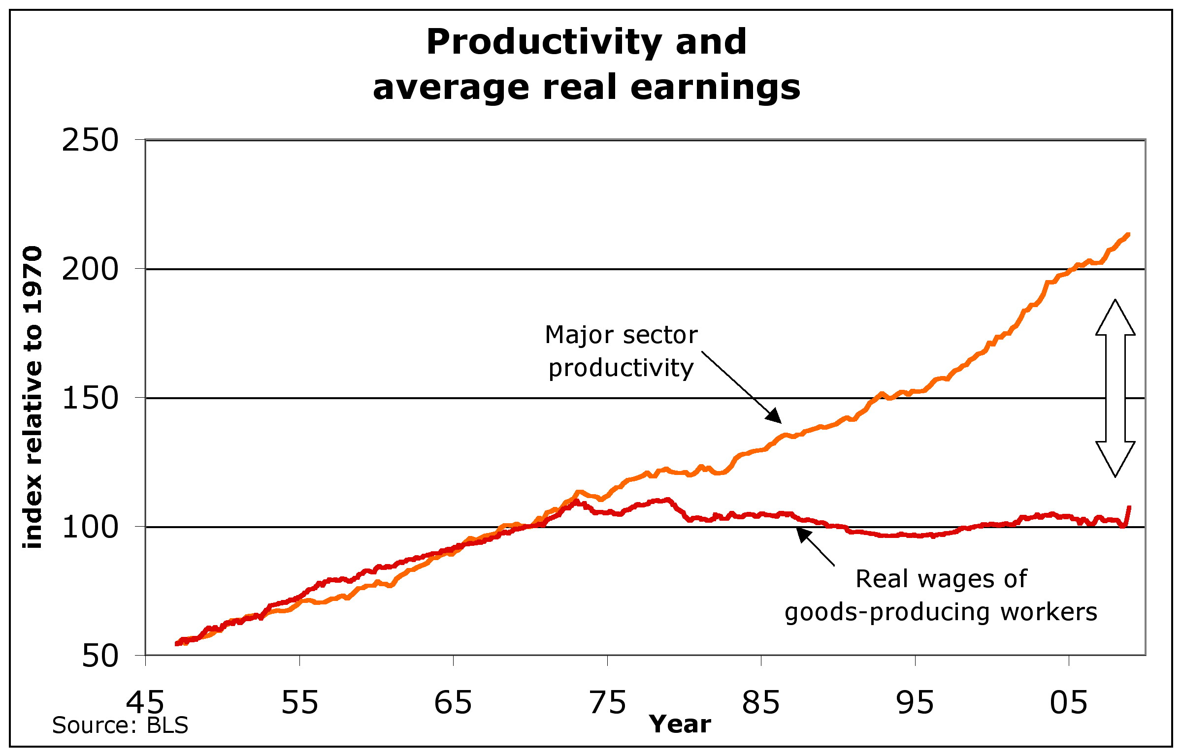 Figure 1. Rising productivity, and real wages, over the decades since World War II.