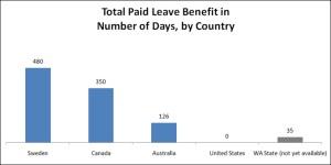 Paid Leace Chart