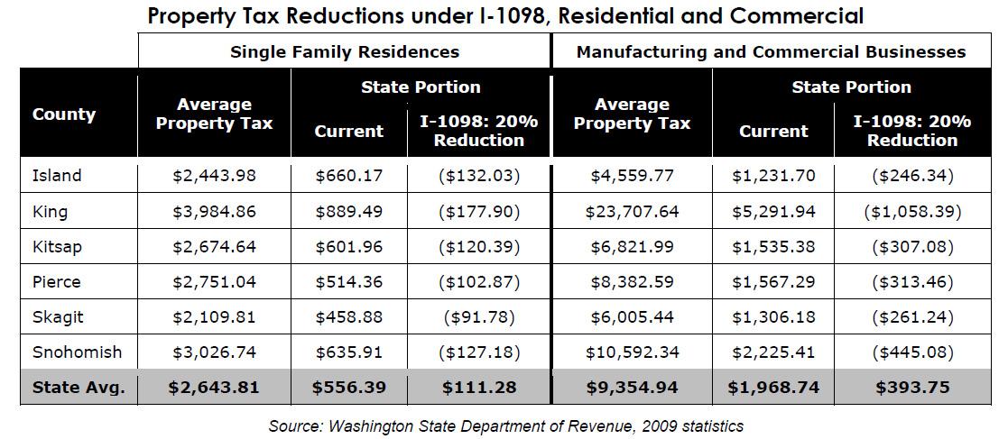Dallas County Property Tax Refund