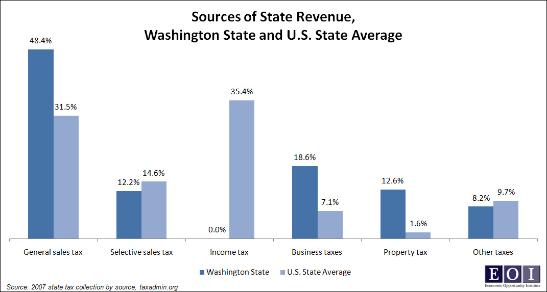 Sources of State Revenue, Washington State and U.S. State Average