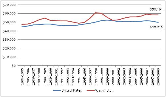 Median Household Income, U.S. and Washington State, 1984-2009