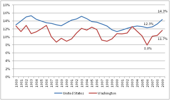 Poverty Rates, U.S. and Washington State, 1980-2009