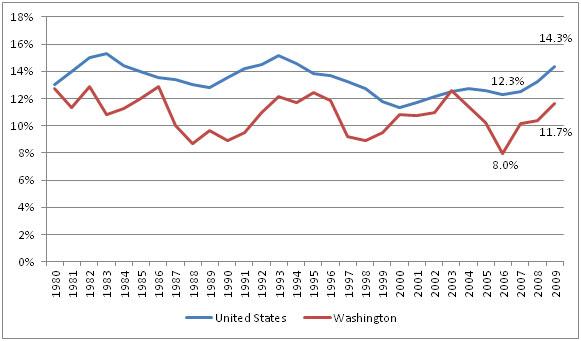 Poverty Rates, U.S. and Washington State, 1980-2009
