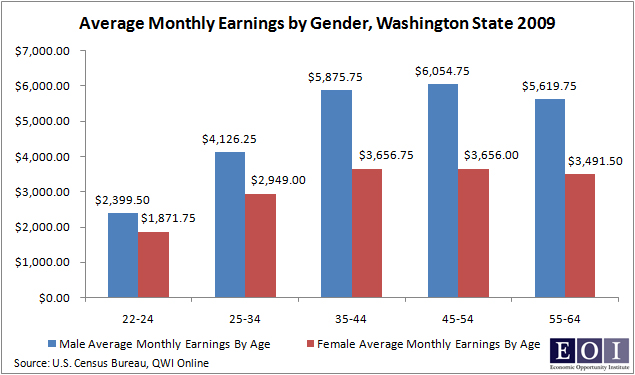Equal Pay Day Highlights Earnings Gap For Women Need For