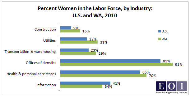 labor force still sees female discrimination In spite of the gains women have made in the labor force in recent you don't see women making law on health issues and gender discrimination, women.