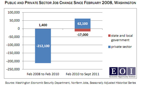 public sector vs private sector job change