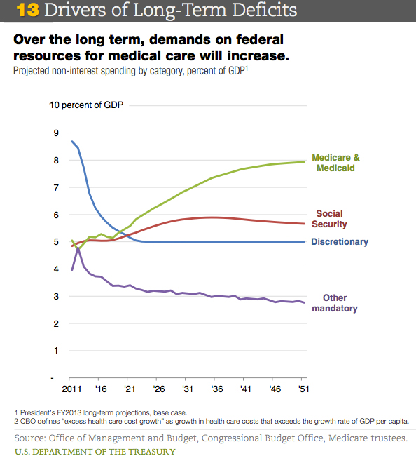 drivers of long term deficits social security and medicare medicaid