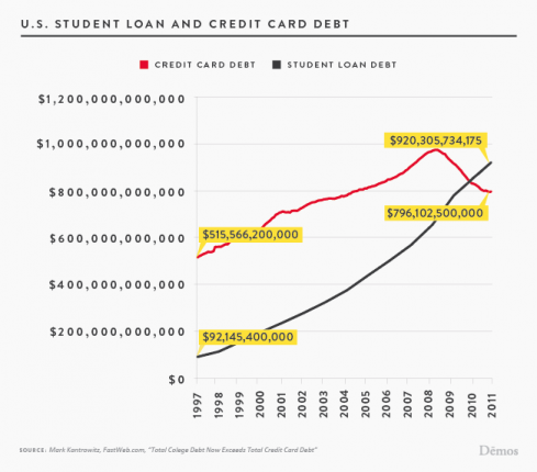 student loan debt vs credit card debt