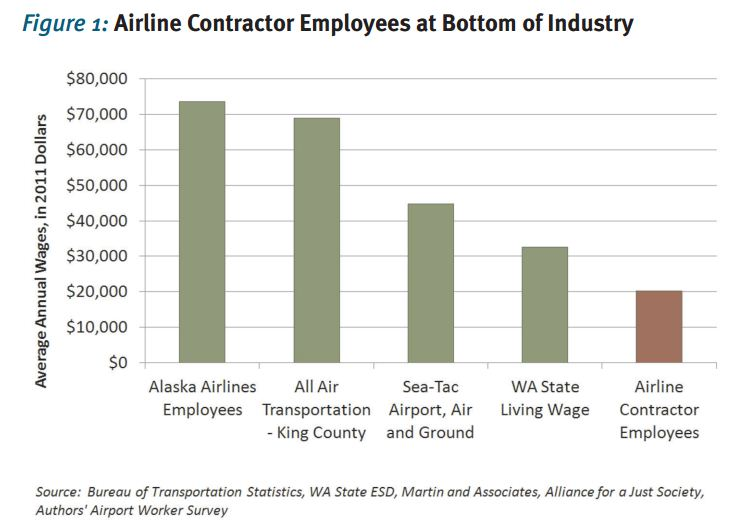 airline contractor employees at bottom of industry