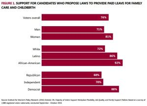voter support for family leave policies