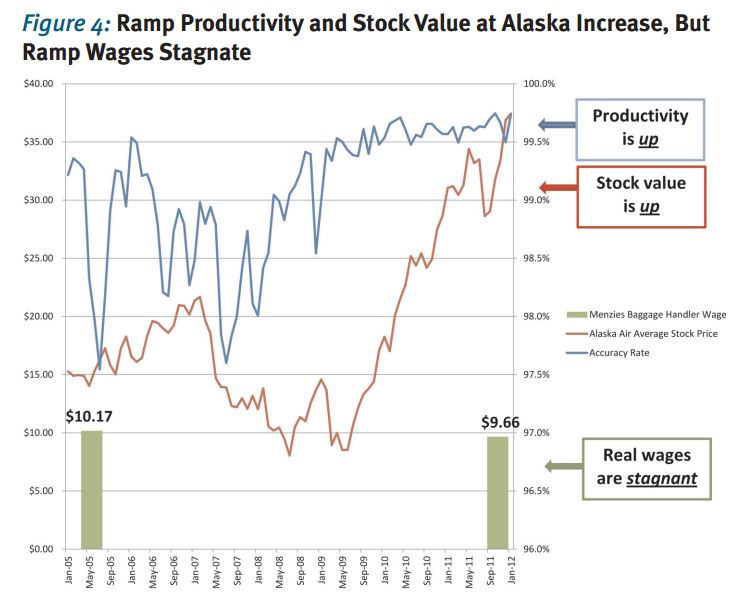 ramp productivity and stock value at alaska increase, but ramp wages stagnate