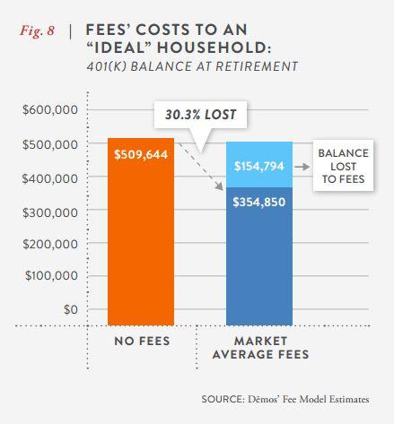 demos 401(k) fees