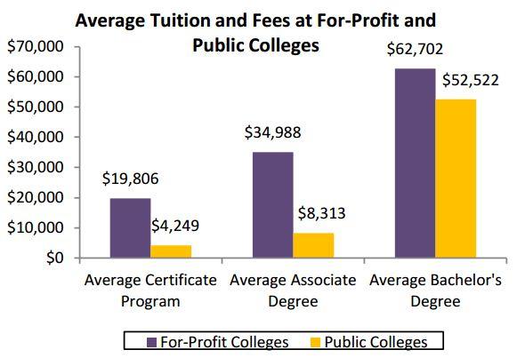 for profit colleges essay