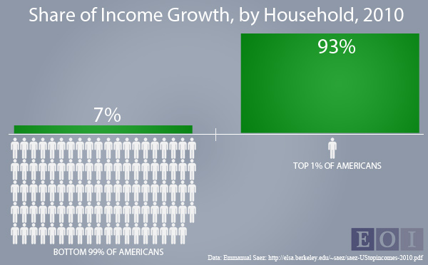 share of income growth, u.s. 2010