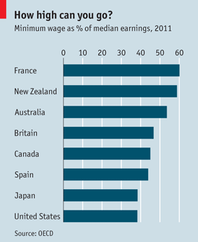 minimum wage, oced, the economist