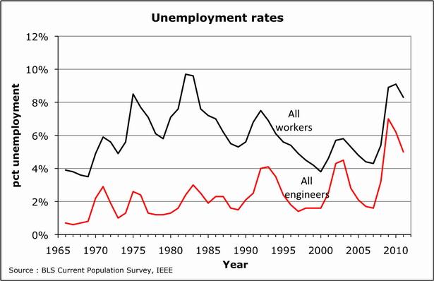 2012-12-25-Hightechunemployment