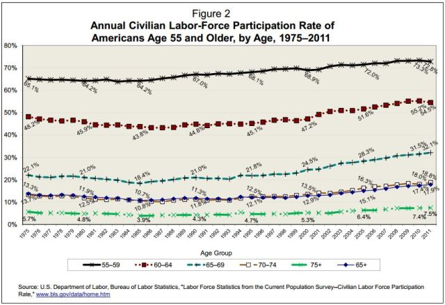 labor force participation, by age
