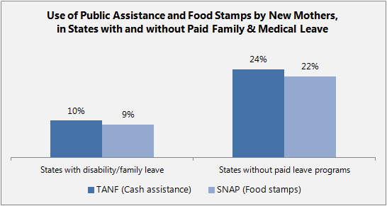 paid family leave and public assistance for new moms
