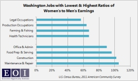 washington state earning ratio - men vs women
