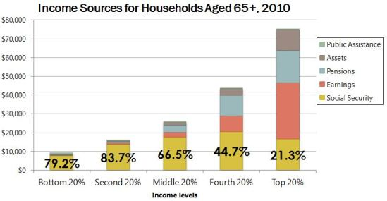 income sources of seniors, 2010