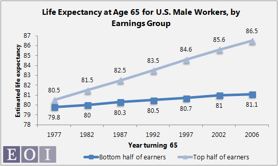 ave life expectancy at 65