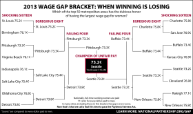 wage gap bracket