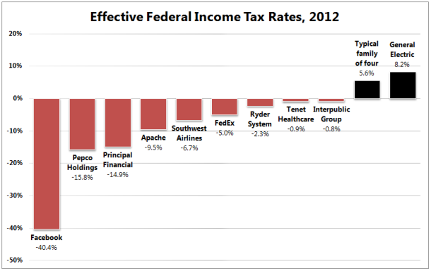effective-tax-rates-2012